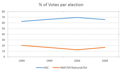 b2ap3_thumbnail_ANC_DA_Election_Results_1994_to_2009.png